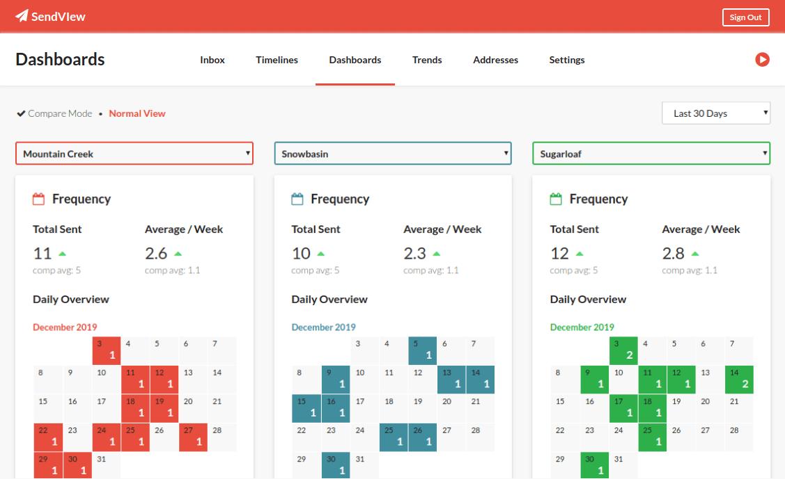 screenshot of SendView dashboards feature